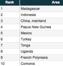 chart of top vanilla producers 2015
